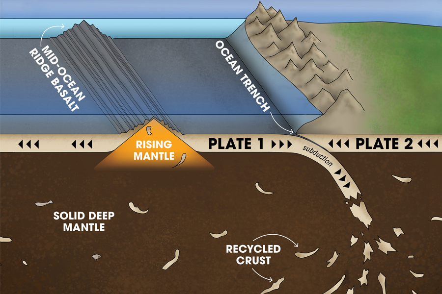 Recycled ancient crust returns to the oceanic ridges. Credit: Caroline McNiel/National MagLab